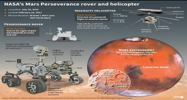 Oxygen Extracted On Mars For The First Time In Human History NASA