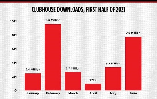 Clubhouse App Total Downloads