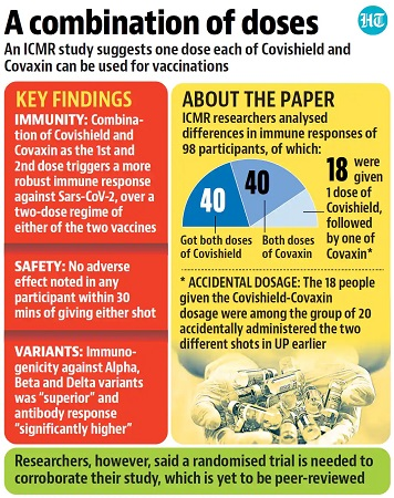 Covaxin and Covishield Combination