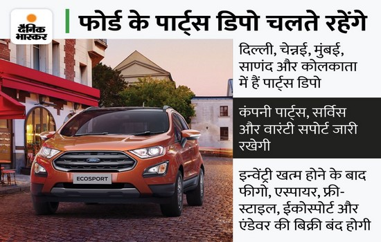 Ford Motor Stop Manufacturing Cars In India