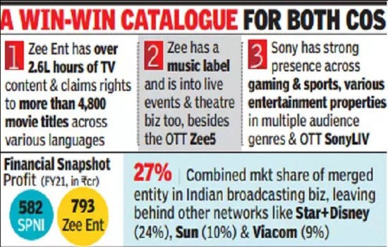 Zee Entertainment Sony Pictures Merging Together